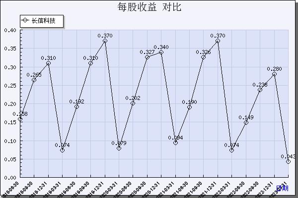 珠海金安国纪招聘_长信科技(300088)_每股收益_数据对比_新浪财经