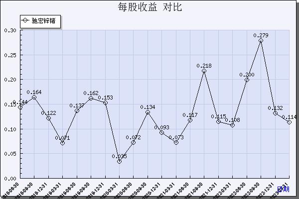 600497股票_驰宏锌锗(600497)_每股收益_数据对比_新浪财经