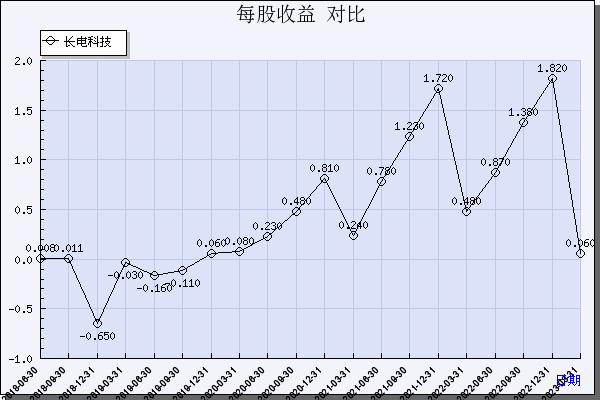 珠海金安国纪招聘_长电科技(600584)_每股收益_数据对比_新浪财经