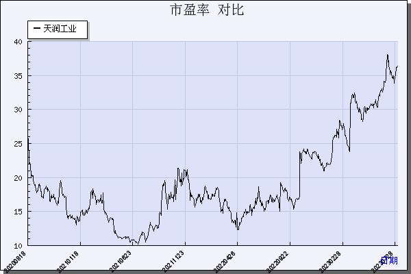 市盈率走势图